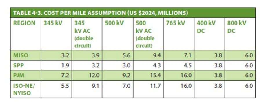 Below are some cost-comparisons made by several US ISOs. A superconducting system has been proposed for