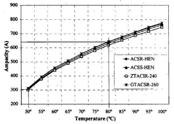 Fig. 2 As of 2007, manufacturers indicated that there was approximately 10,000 km of ACSS