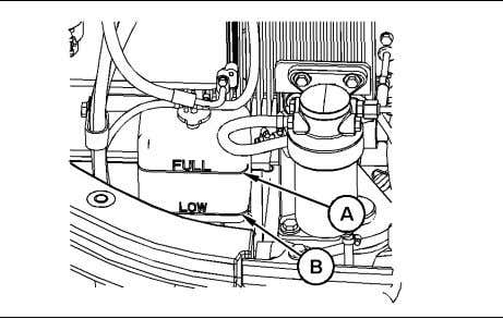 and the coolant level stabilizes. 13. Stop the engine. Illustration 211 g01187910 14. Check the coolant