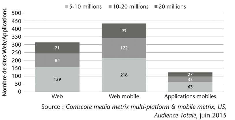 petit nombre de sites mobiles et d'applications mobiles. Figure 4.2 – Nombre de sites Web vs