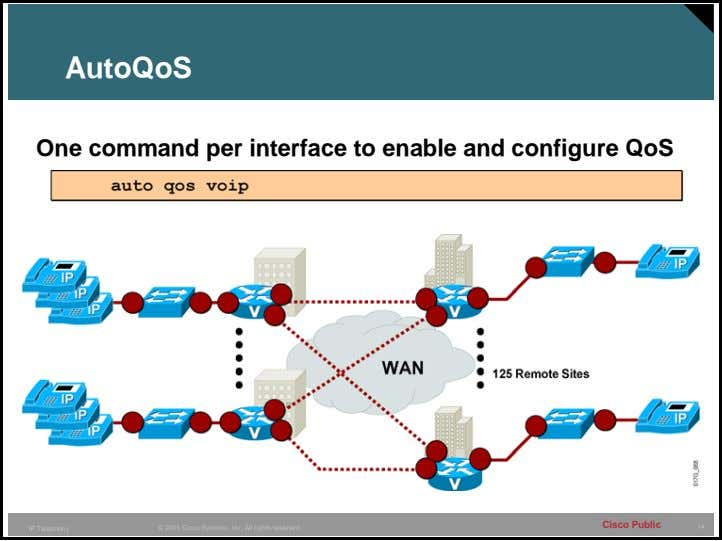 AutoQoS One command per interface to enable and configure QoS Cisco Public 14 IP Telephony