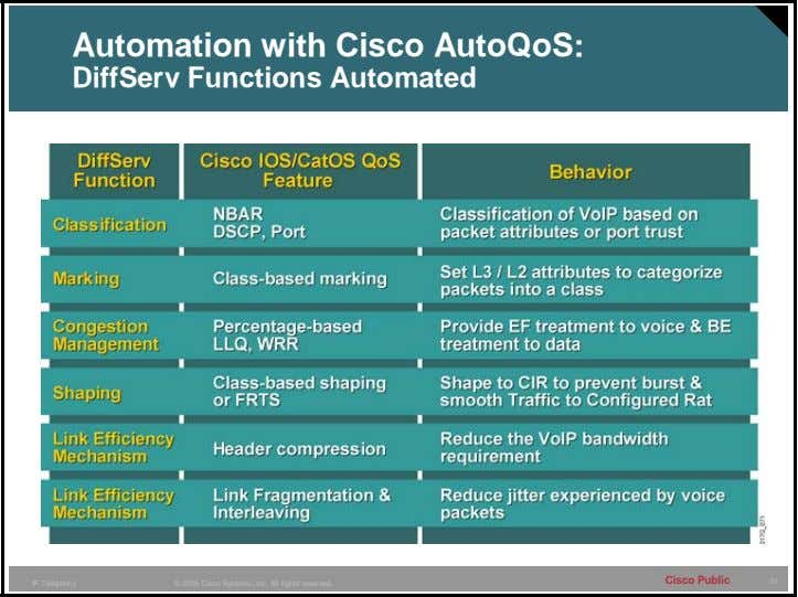 Automation with Cisco AutoQoS: DiffServ Functions Automated Cisco Public 31 IP Telephony © 2005 Cisco