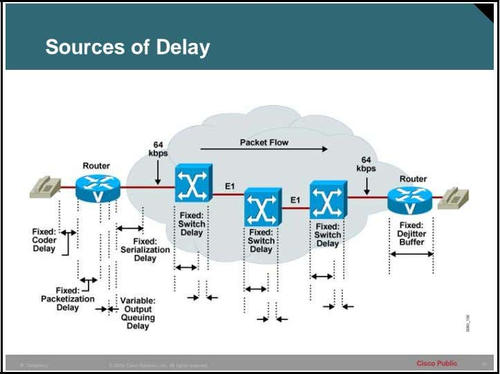 Sources of Delay Cisco Public 37 IP Telephony © 2005 Cisco Systems, Inc. All rights