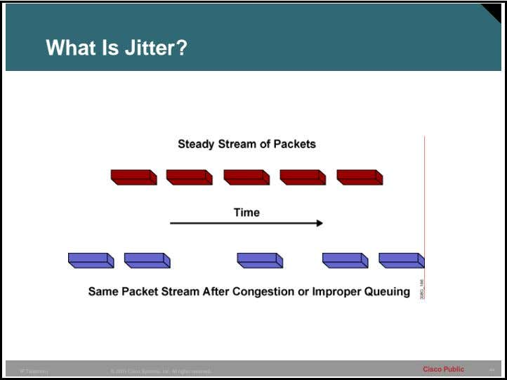 What Is Jitter? Cisco Public 44 IP Telephony © 2005 Cisco Systems, Inc. All rights