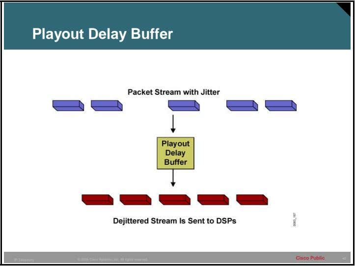 Playout Delay Buffer Cisco Public 45 IP Telephony © 2005 Cisco Systems, Inc. All rights