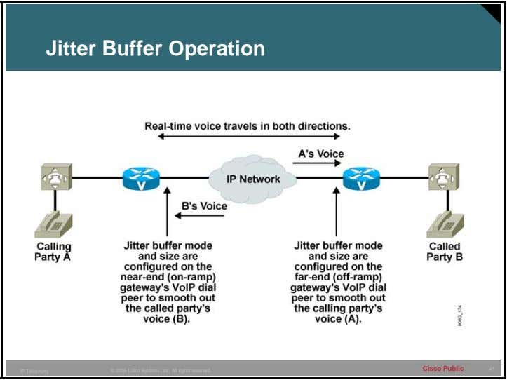 Jitter Buffer Operation Cisco Public 47 IP Telephony © 2005 Cisco Systems, Inc. All rights