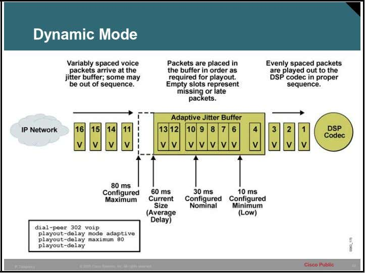 Dynamic Mode Cisco Public 53 IP Telephony © 2005 Cisco Systems, Inc. All rights reserved.