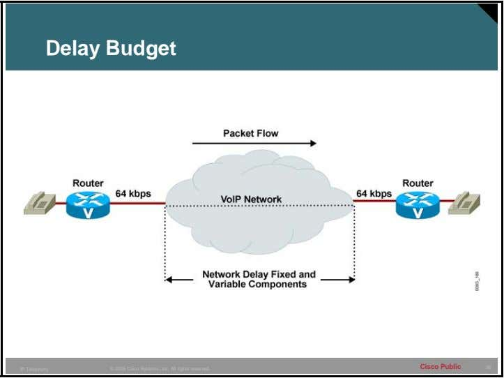 Delay Budget Cisco Public 56 IP Telephony © 2005 Cisco Systems, Inc. All rights reserved.