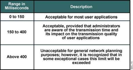 the standard and its limits. Acceptable Delay: G.114 IP Telephony © 2005 Cisco Systems, Inc. All