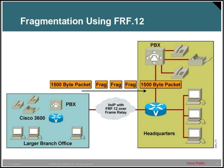 Fragmentation Using FRF.12 Cisco Public 61 IP Telephony © 2005 Cisco Systems, Inc. All rights