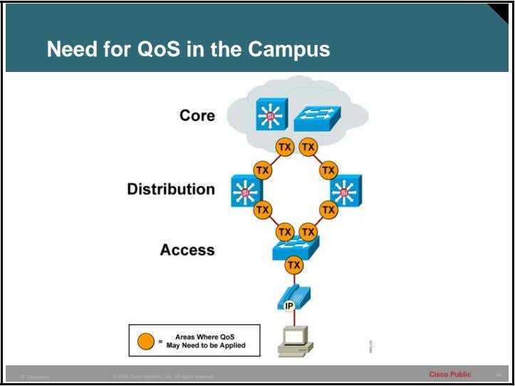 Need for QoS in the Campus Cisco Public 64 IP Telephony © 2005 Cisco Systems,