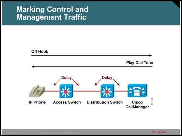Marking Control and Management Traffic Cisco Public 65 IP Telephony © 2005 Cisco Systems, Inc.