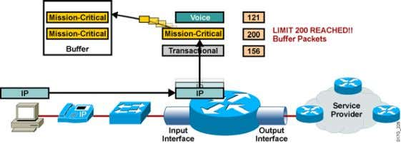 Shaping • Shaping queues packets when a pre-defined limit is reached IP Telephony © 2005 Cisco