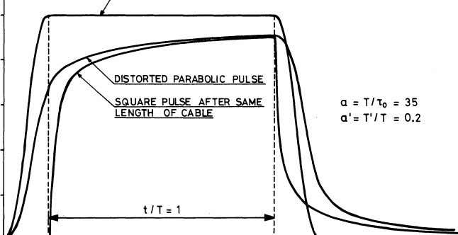 DISTORTED PARABOLIC PULSE SQUARE PULSE AFTER ME a:T/t 0 :35 LENGTH OF CABLE a'= T'