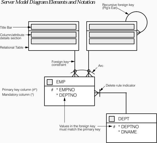 Server Model Diagram Elements and Notation