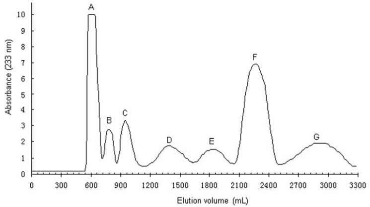 m / z 477 [M − ], confirming that 3 was glucoibarin. Fig. 2. HSCCC chromatogram