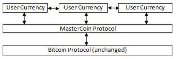 arrows representing users exchanging between currencies: Note that all transfers of value are still stored in