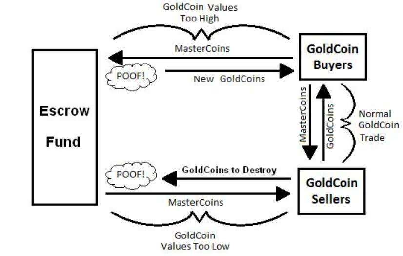 use an escrow fund which holds MasterCoins, as shown below: The escrow fund operates like a