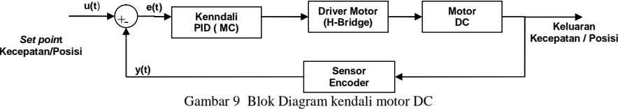 u(t) e(t) Driver Motor Motor + - Kenndali PID ( MC) (H-Bridge) DC Set point