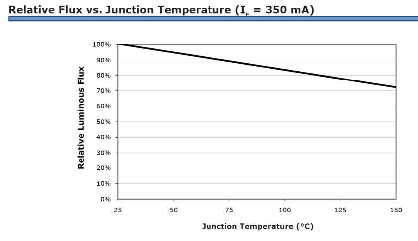 Temperature Effects - LATF LM-79 and LM-80 testing performed in 25 o C ambient ~0.224% per