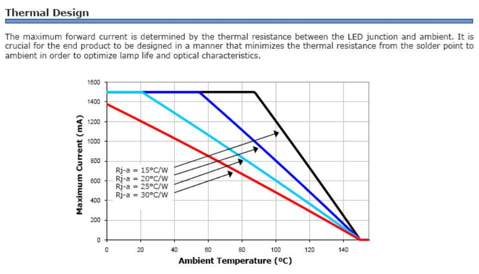 Ambient Temperature Effects 20