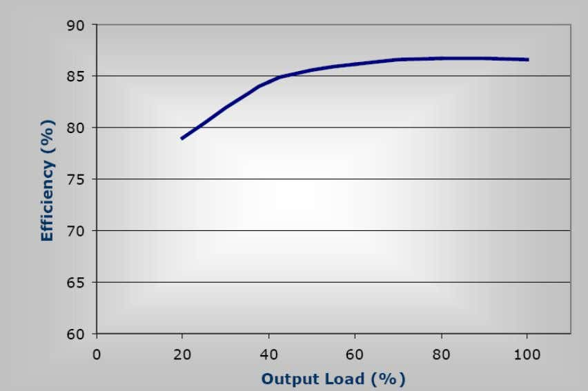Example LED Driver Efficiency vs. Load 26
