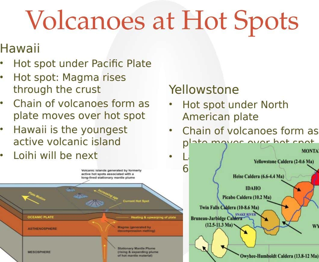 Volcanoes at Hot Spots Hawaii • • Hot spot under Pacific Plate Hot spot: Magma rises