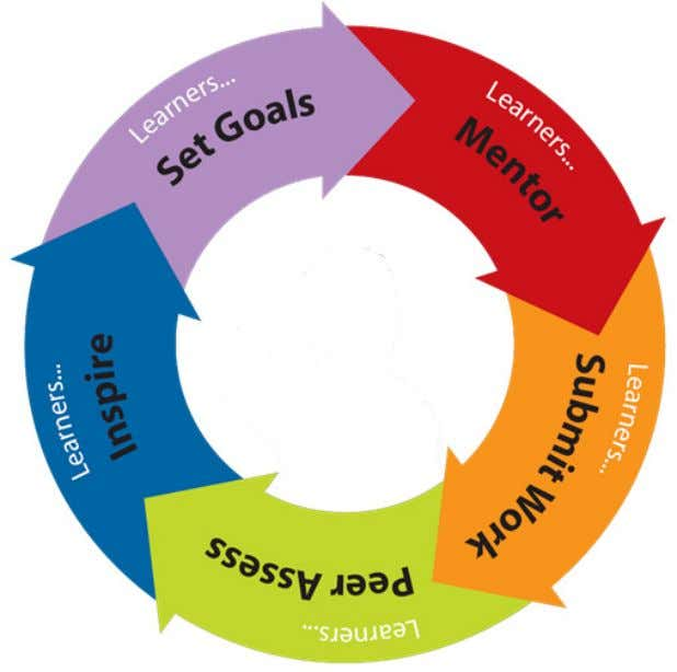 to achieve a continuous improvement learning cycle Whilst it is true that all learning could fit
