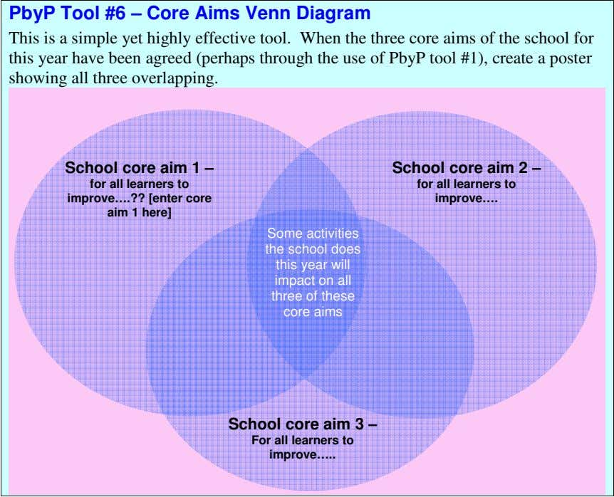 PbyP Tool #6 – Core Aims Venn Diagram This is a simple yet highly effective