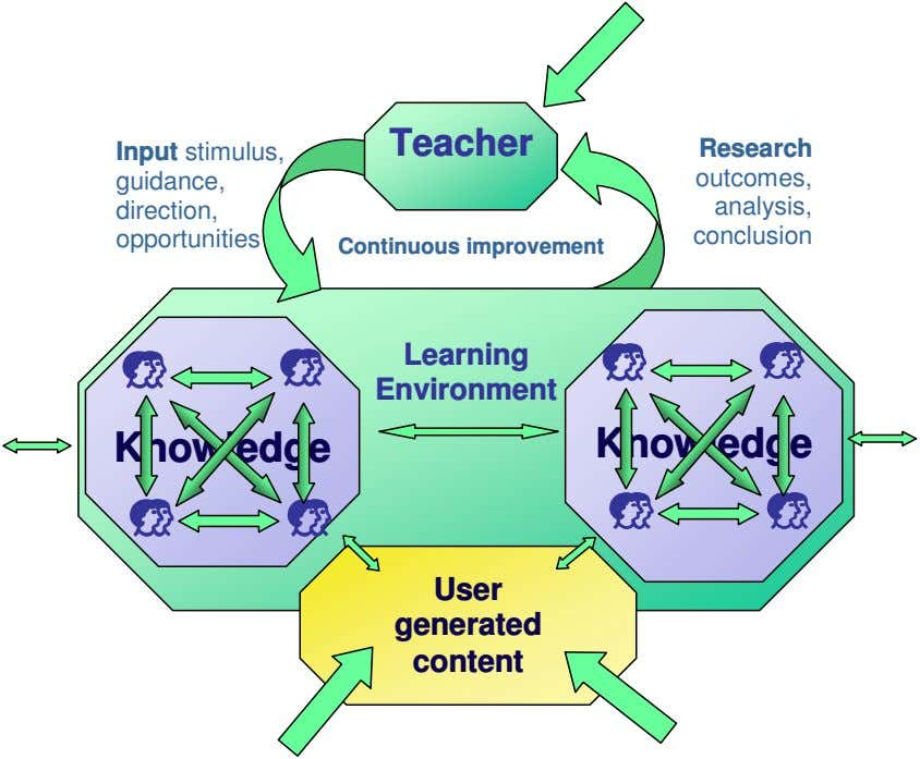 Teacher Input stimulus, Research guidance, outcomes, direction, analysis, opportunities conclusion Continuous