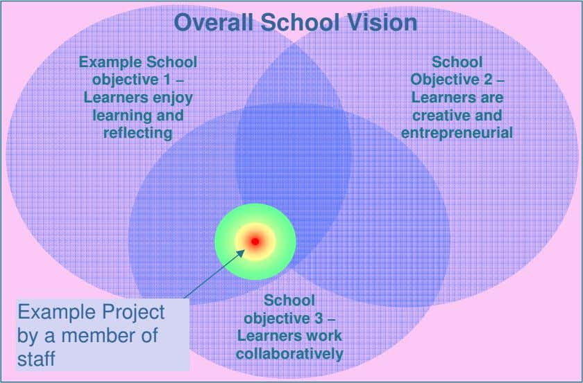 Overall School Vision Example School objective 1 – Learners enjoy learning and reflecting School Objective