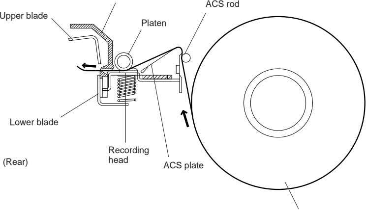ACS rod Upper blade Platen Lower blade Recording head (Rear) ACS plate
