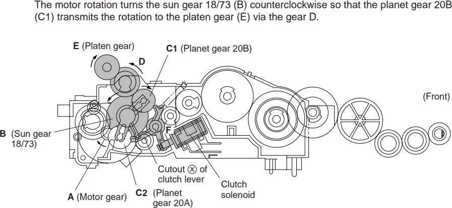 The motor rotation turns the sun gear 18/73 (B) counterclockwise so that the planet gear