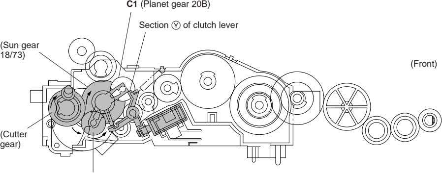 C1 (Planet gear 20B) Section Y of clutch lever (Sun gear 18/73) (Front) (Cutter gear)