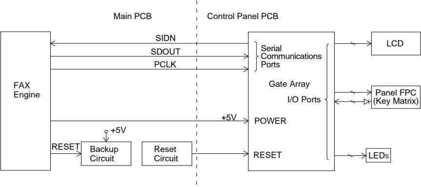 Main PCB Control Panel PCB SIDN LCD Serial SDOUT Communications PCLK Ports FAX Gate Array