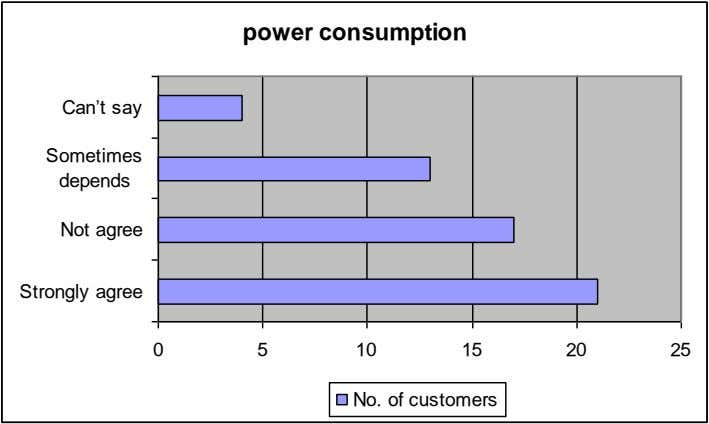 power consumption Can't say Sometimes depends Not agree Strongly agree 0 5 10 15 20