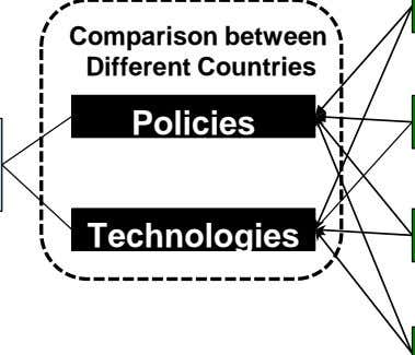 Comparison between Different Countries Policies Technologies