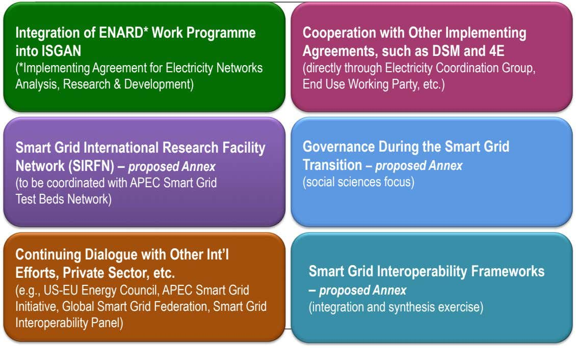 Integration of ENARD* Work Programme into ISGAN Cooperation with Other Implementing Agreements, such as DSM