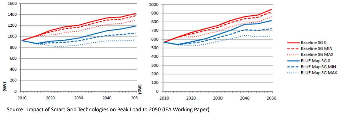 Source: Impact of Smart Grid Technologies on Peak Load to 2050 (IEA Working Paper)