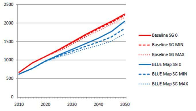 OECD Pacific China Source: Impact of Smart Grid Technologies on Peak Load to 2050 (IEA Working