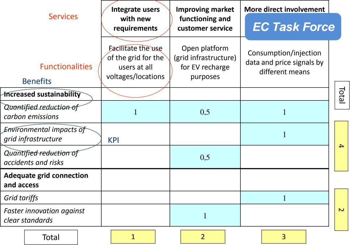 Total 4 2 Services Integrate users with new requirements Improving market functioning and customer service