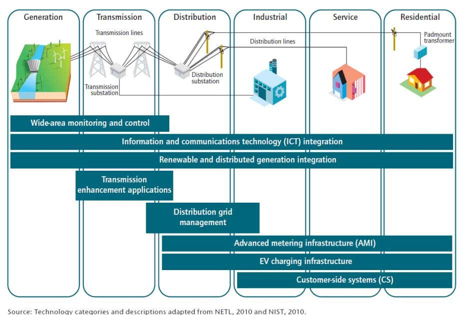and Services Spanning The Entire Electricity System 17-Nov-2011 Source: IEA Technology Roadmap – Smart Grids