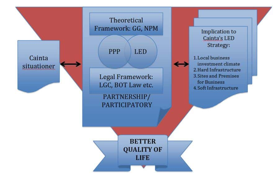 Government: Implications for the Future of LED in Cainta 5 Understanding PPP The concept of PPP