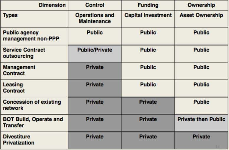 in the table below. Table 1: Types of Public-Private Partnership Contracts Table 2: Traditional Funding Modalities