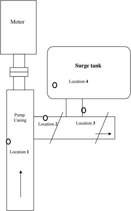 Motor Surge tank Location 4 Pump Casing Location 2 Location 3 Location 1