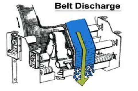 for gelatinous or cohesive cakes. 3.4.3 Cloth belt discharge Fig3.6 Belt discharge Is based on taking