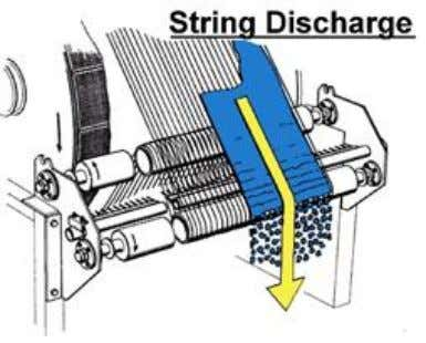 fine particles and by successive consolidation by the scrapper blade. 3.4.2 String discharge Fig3.5 String discharge