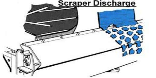 3.4 Discharge system 3.4.1 Knife discharge Fig3.4 Knife discharge Consists of a blade that removes the