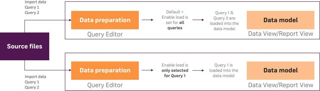 Import data Query 1 Query 2 Default = Enable load is set for all queries