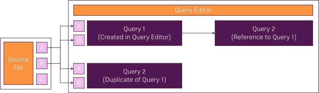 Query Editor A Query 1 (Created in Query Editor) Query 2 (Reference to Query 1)